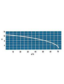 Vandens siurblys 300M 58 m3/h, 230 V